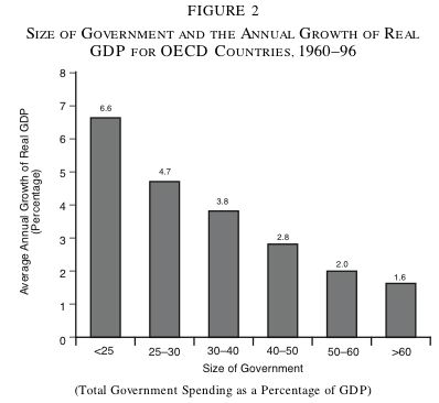 Bar graph of government spending vs. GDP growth